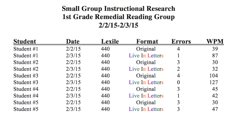 Live In Letters Research Data-Small Group Instruction